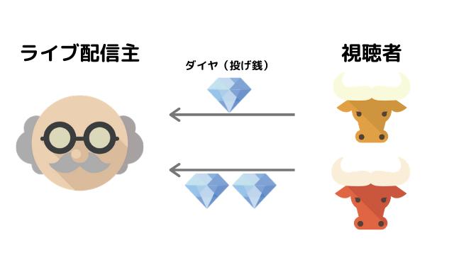 Pococha_投げ銭
